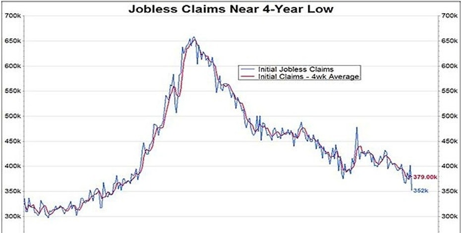 The strong correlation between jobless claims and the stock market continues...The latest plunge in jobless claims has been mirrored by the S&P 500's rise to a seven-month high.