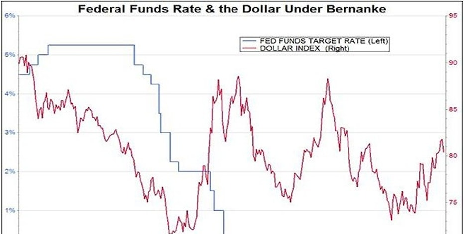 The Federal Funds target rate and the Dollar Index since February 2006