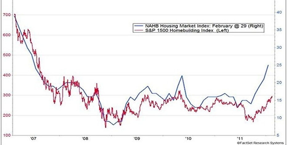 There is a strong correlation between homebuilder sentiment and homebuilder stocks.