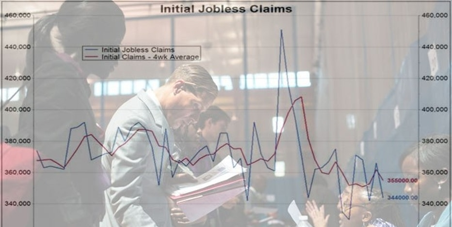A new government report reveals initial jobless claims dropped by 22,000 last week to 344,000, beating forecasts for a smaller dip to 360,000.
