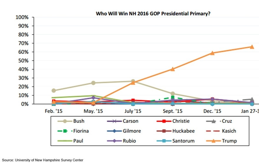 NH Primary Chart FBN