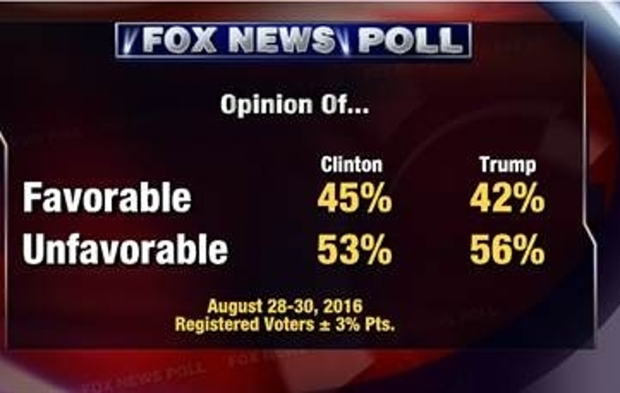 Fox Poll Unfavorable