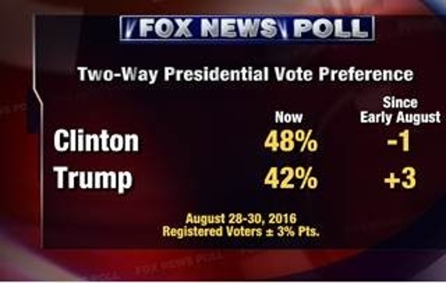 fox poll 2 way vote