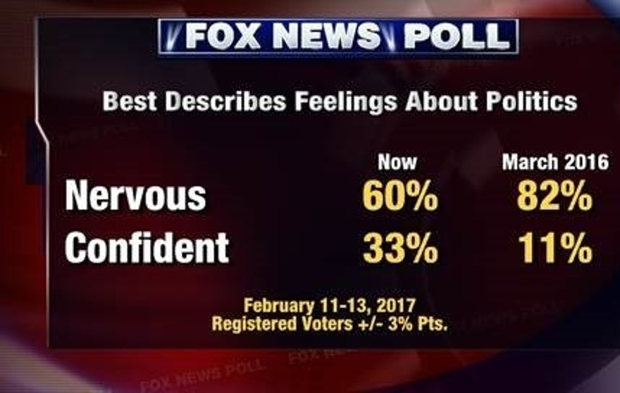 politics news poll voters feeling optimistic about