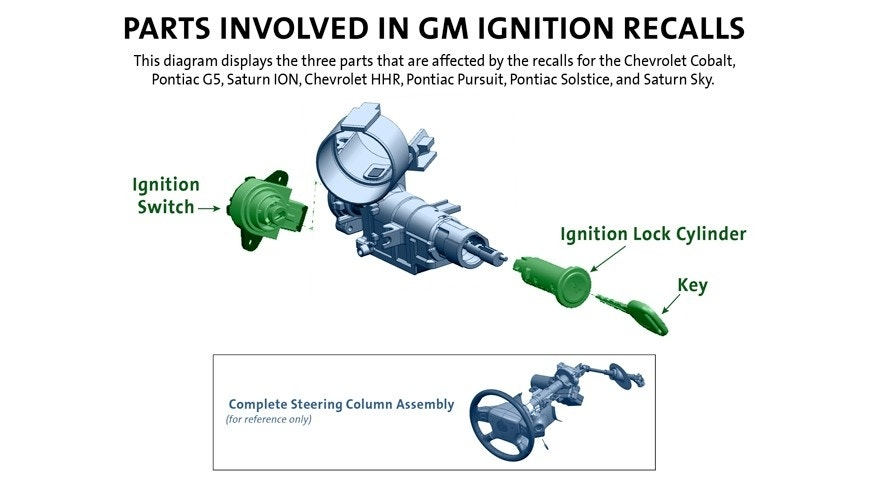Parts Involved in GM Ignition Recalls