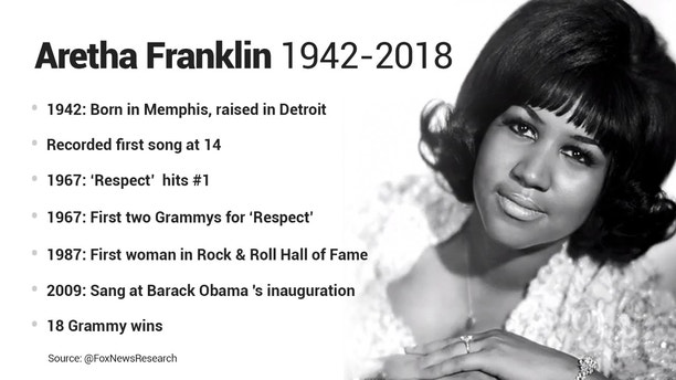 aretha franklin facts research
