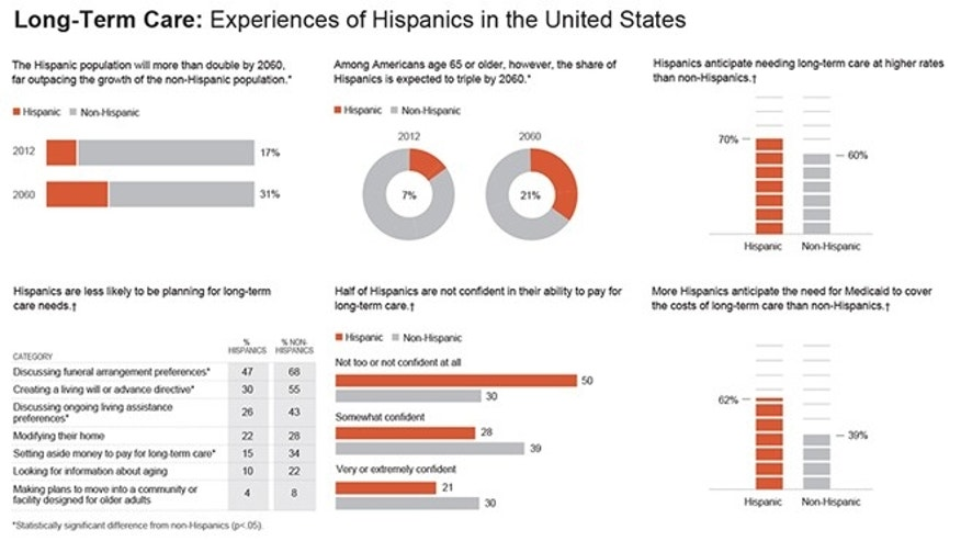 Charts show long-term care experiences of Hispanics in the United States; 6c x 6 1/2 inches; 295.2 mm x 165 mm;