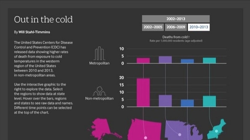 A graphic showing cold-related deaths in the United States from 2010 to 2013.