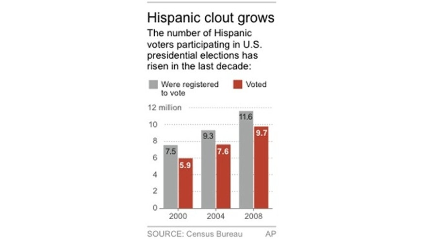 Chart shows Hispanic voter participation rates for previous presidential elections.