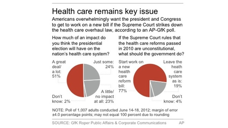 Graphic shows AP-GfK poll results on health care and politics