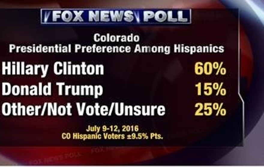 Fox Colorado Poll 2