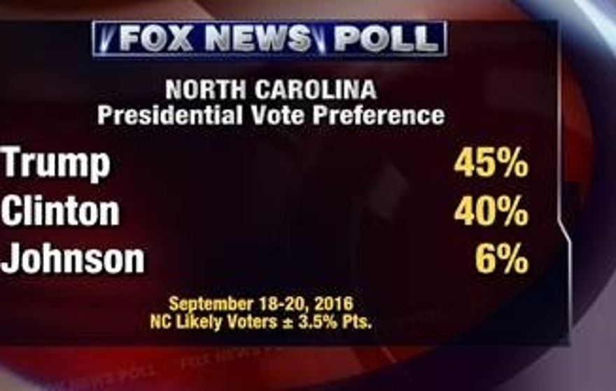 North Carolina Fox Poll