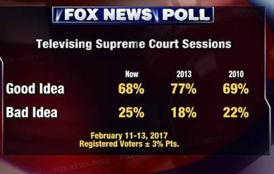 Fox News Poll 2.15 (3)