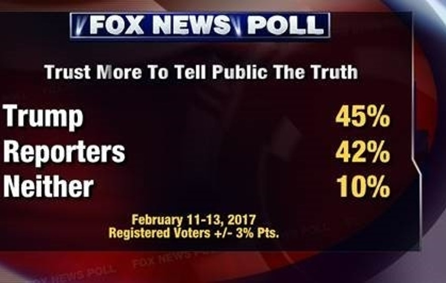 politics news poll voters divided over trusting trump media