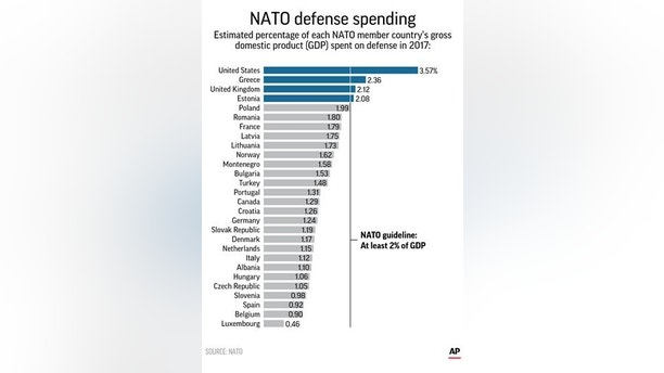 Graphic shows NATO member states' defense contribution as percentage of GDP; 2c x 4 1/2 inches; 96.3 mm x 114 mm;