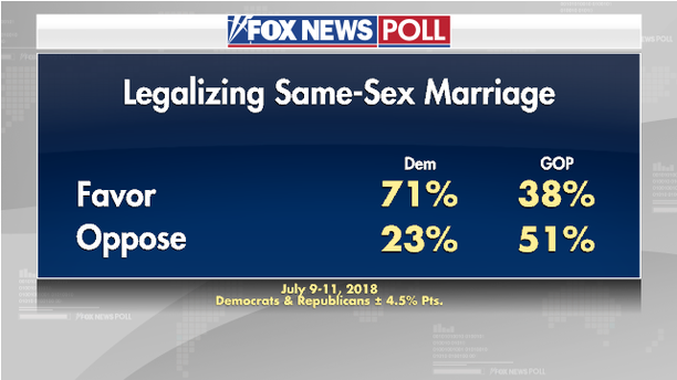 fox news same sex marriage in Lubbock