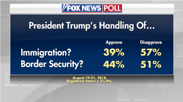 http://a57.foxnews.com/images.foxnews.com/content/fox-news/politics/2018/08/23/fox-news-poll-voters-continue-to-prefer-pathway-to-citizenship/_jcr_content/article-text/article-par-8/inline_spotlight_ima/image.img.png/612/344/1535056292903.png