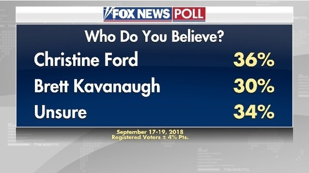 Four Reasons the New Accusations Against Kavanaugh Are Weaker Than Ford's | Trending
