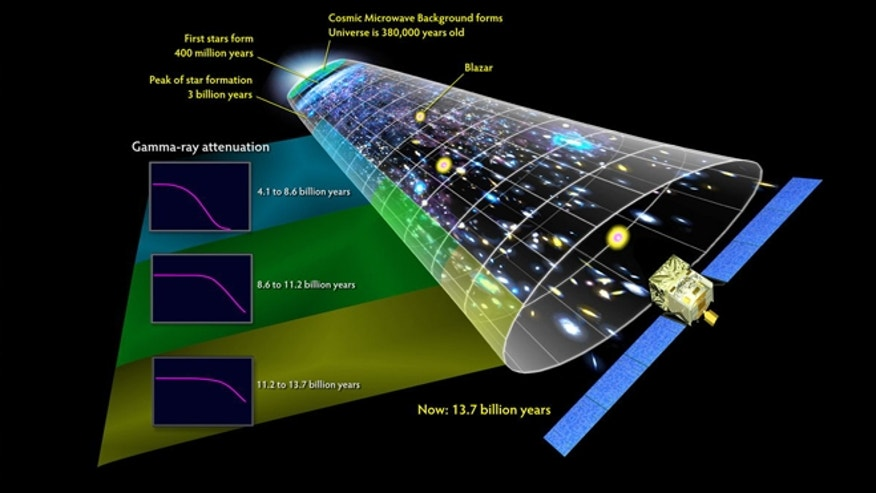 Nov. 1, 2012: Ultraviolet and visible light emitted by all the stars that ever existed is still coursing through the universe. Astronomers refer to this &quot&#x3b;fog&quot&#x3b; of starlight as the extragalactic background light (EBL).