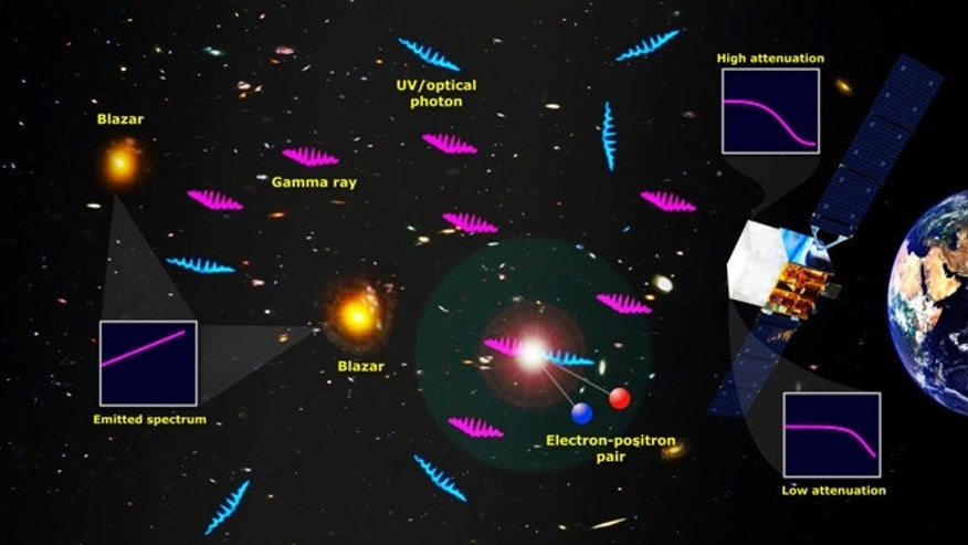 Nov. 1, 2012: Gamma rays interact with the EBL, which gives astronomers a means to probe the stellar content of the cosmos.
