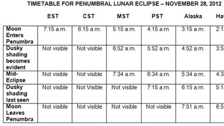 This chart depicts the penumbral lunar eclipse viewing times in the United States for the Nov. 28, 2012, lunar eclipse.