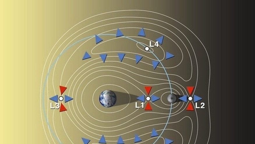 The Lagrange points for the Earth-moon system. NASA is evaluating an early mission with the Orion capsule placed at Earth-moon L2. Astronauts parked there could teleoperate robots on the lunar farside.