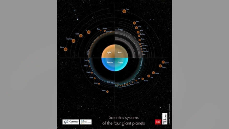 Sketch of the satellite systems of the four giant planets. The sizes and distances of the satellites are proportionnal to the logarithm of their masses and distance to the planet's center, respectively. An accumulation of small bodies appears j