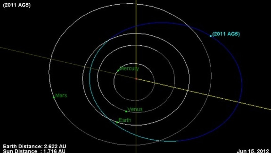Orbit and current location of asteroid 2011 AG5 as of June 15, 2012