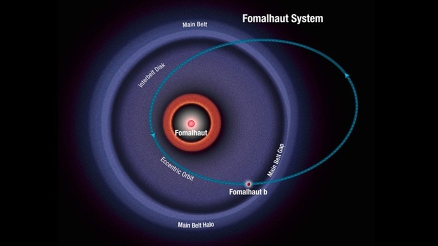 Jan. 8, 2013: This diagram shows the orbit of the exoplanet Fomalhaut b as calculated from recent Hubble Space Telescope observations. The planet follows a highly elliptical orbit that carries it across a wide belt of debris encircling the bright star Fomalhaut.