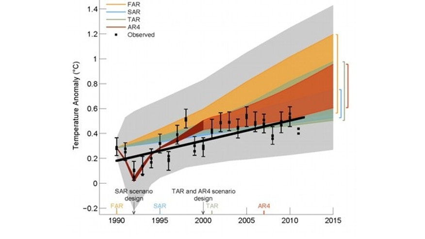 In this graph from the U.N.'s IPCC, colored areas show temperature predictions, the black dots are actual observed temperatures. The black line (added by FoxNews.com) shows overall temperature trends.