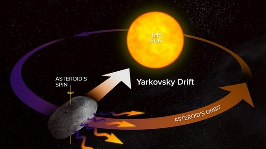 This diagram shows how the Yarkovsky Effect slows an asteroid's orbital motion; opposite rotation direction would speed up the orbital motion. Astronomers around the world are preparing to study the close approach of asteroid 2012 DA14 on Feb.