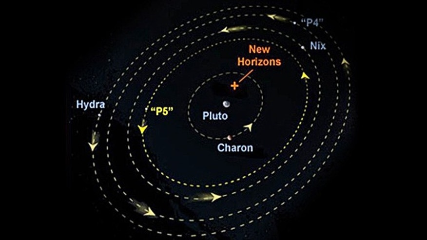 "The Plutonian system detailing the orbits of Charon, Nix, Hydra, ""P4"" and ""P5."""