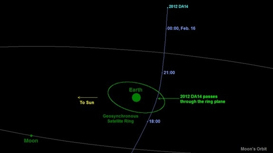 Diagram depicting the passage of asteroid 2012 DA14 through the Earth-moon system on Feb. 15, 2013.