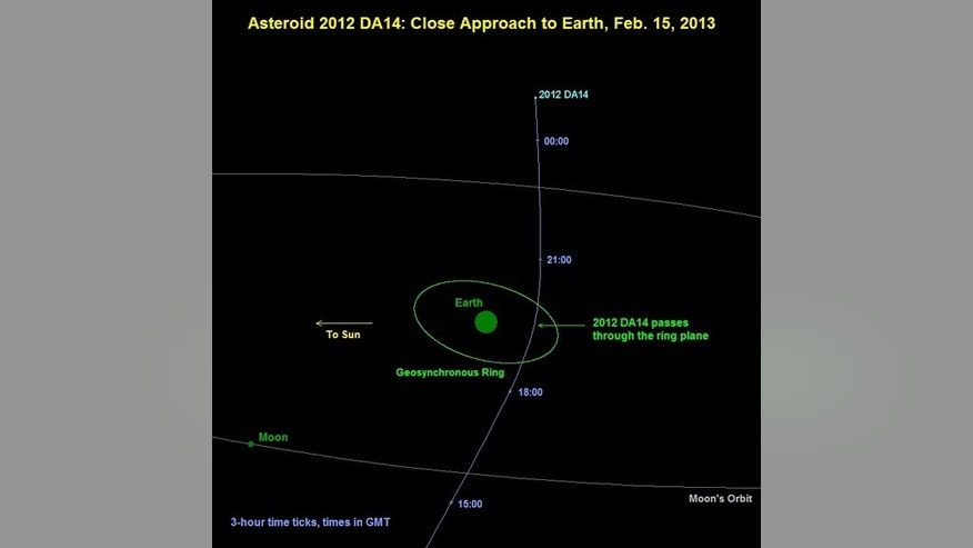 This graphic shows 2012 DA14's path past Earth.