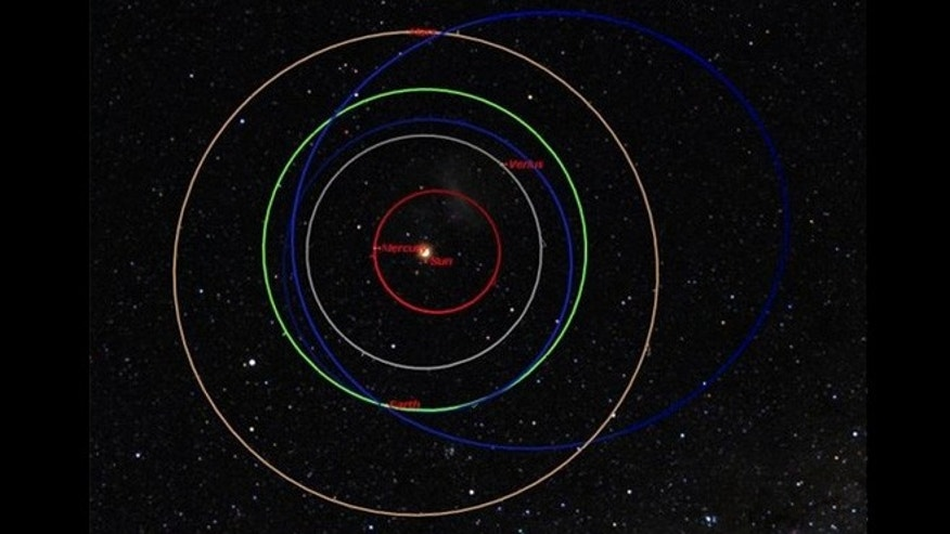The orbits of the Russian meteor and Asteroid 2012 DA14 are nothing alike meaning they are not related.