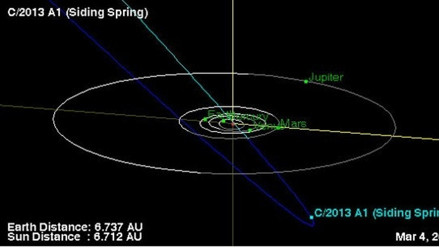 This NASA diagram shows the location and estimated orbit of comet C/2013 A1 (Siding Spring), discovered on Jan. 3, 2013, by astronomer Robert McNaught.