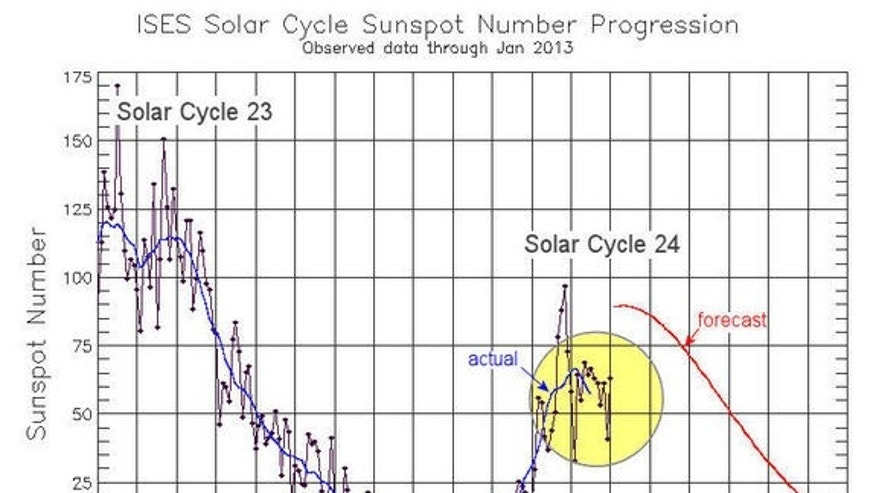 Recent sunspot counts for Solar Cycle 24 fall short of predictions.