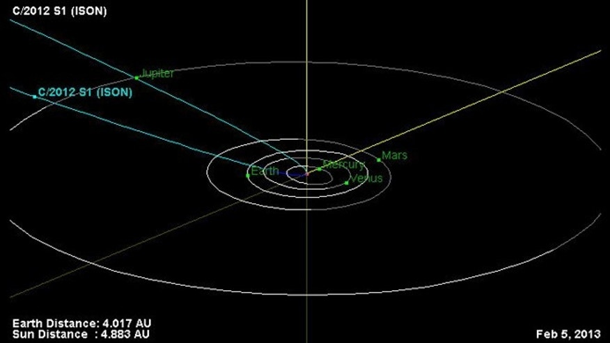 This is the orbital trajectory of comet C/2012 S1 (ISON). The comet is currently located just inside the orbit of Jupiter. In November 2013, ISON will pass less than 1.1 million miles from the sun's surface.