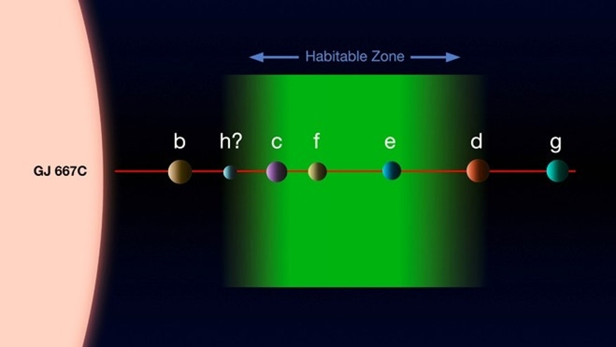 This diagram shows the system of planets around the star Gliese 667C. A record-breaking three planets in this system are super-Earths lying in the zone around the star where liquid water could exist, making them possible candidates for the presence of life. This is the first system found with a fully packed habitable zone. The relative approximate sizes of the planets and the parent star are shown to scale, but not their relative separations.