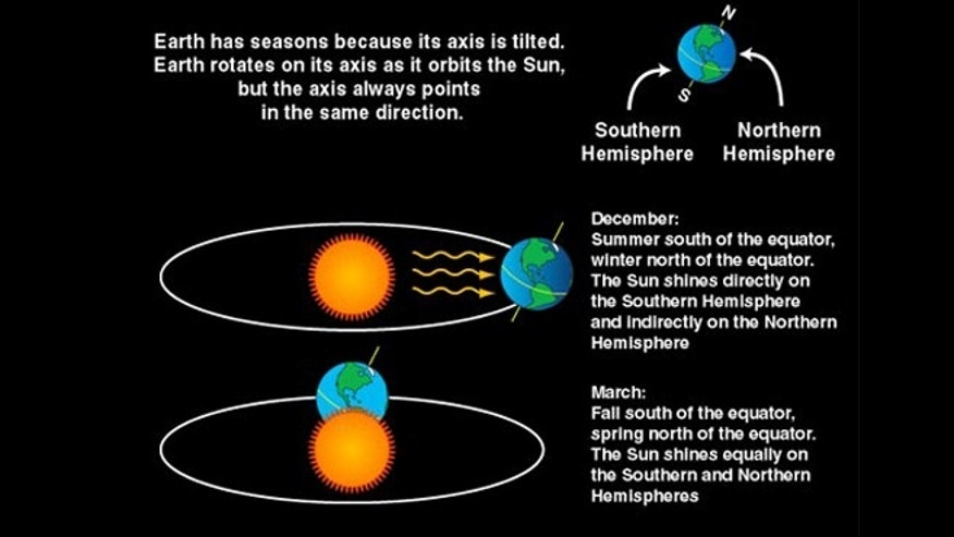 The tilt of Earth causes seasons.