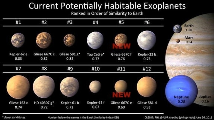 The Habitable Exoplanets Catalog now list a dozen object of interest as potentially habitable worlds with the addition of two planets, Gliese 667C e and f (Gliese 667C c was known since early 2012). Image released June 25, 2013.