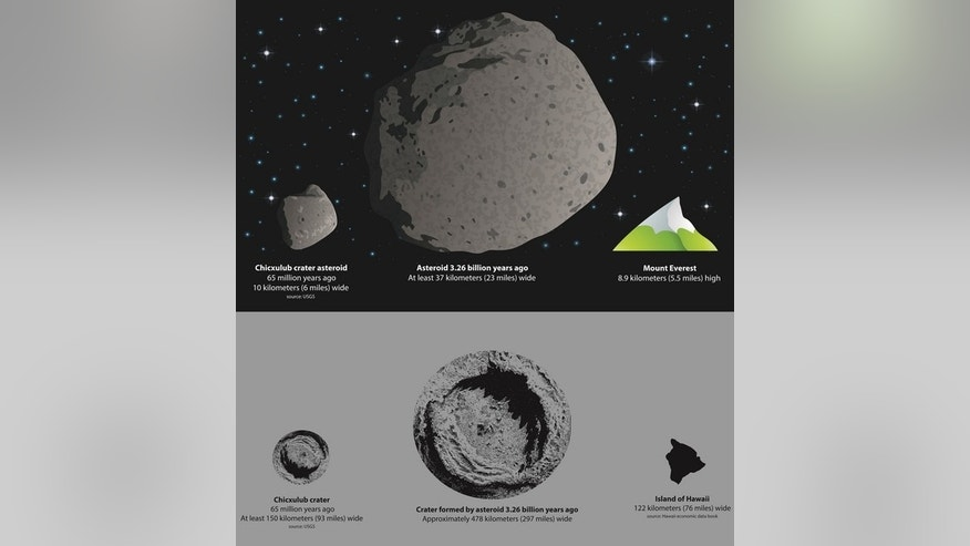A graphical representation of the size of the asteroid thought to have killed the dinosaurs, and the crater it created, compared to an asteroid thought to have hit the Earth 3.26 billion years ago and the size of the crater it may have generate
