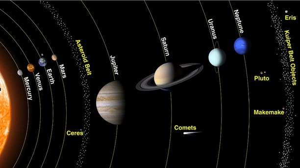 The solar system is made up the sun, eight planets, 138 moons and many comets, asteroids and other space rocks.