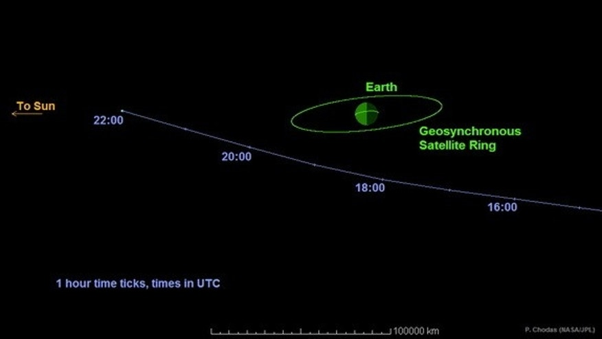 Asteroid 2014 RC will fly past Earth on September 7, 2014, as shown in this graphic.