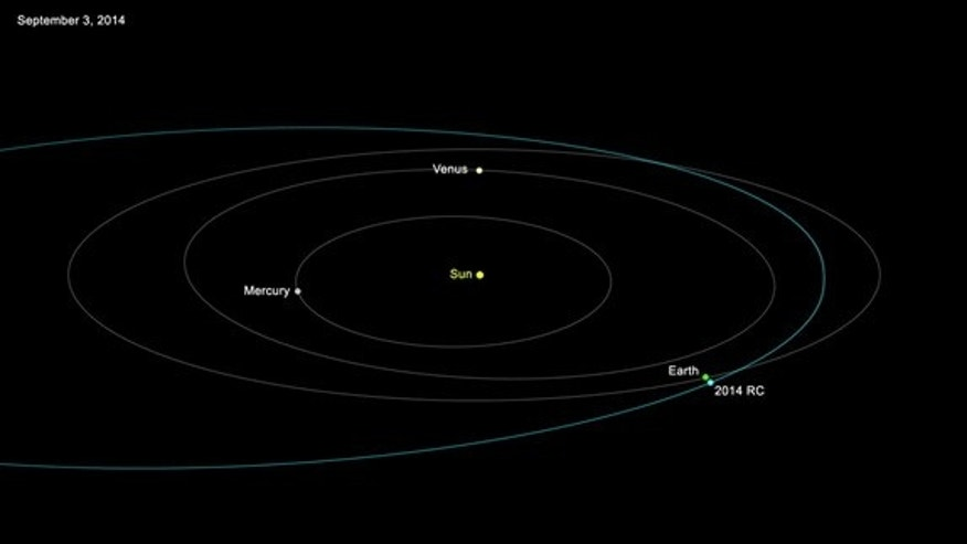 The orbit of asteroid 2014 RC around the sun is shown in this graphic.