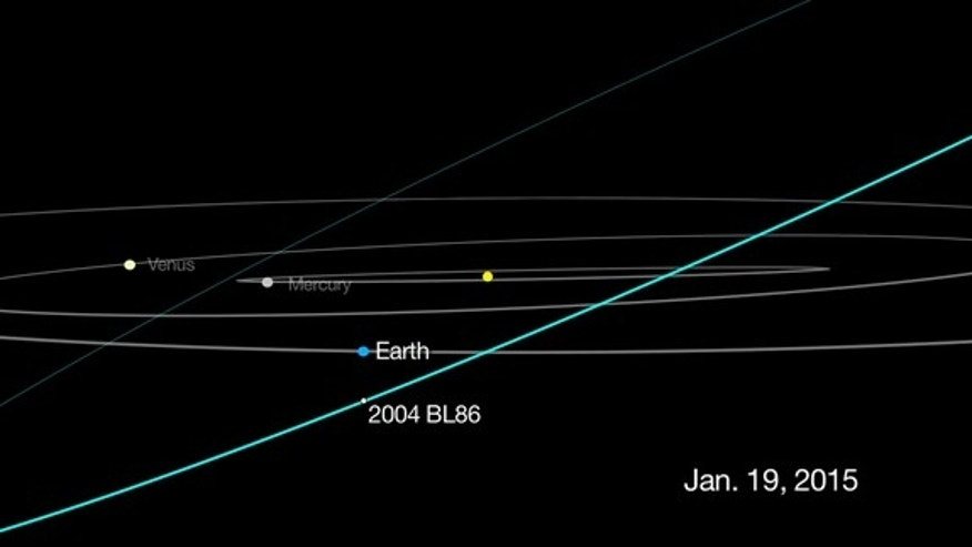 The 1,800-foot-wide asteroid 2004 BL86 will make its closest approach to Earth for the next 200 years on Jan. 26, 2015. This NASA graphic shows the position of the asteroid in relation to Earth as they will appear on Jan. 19.