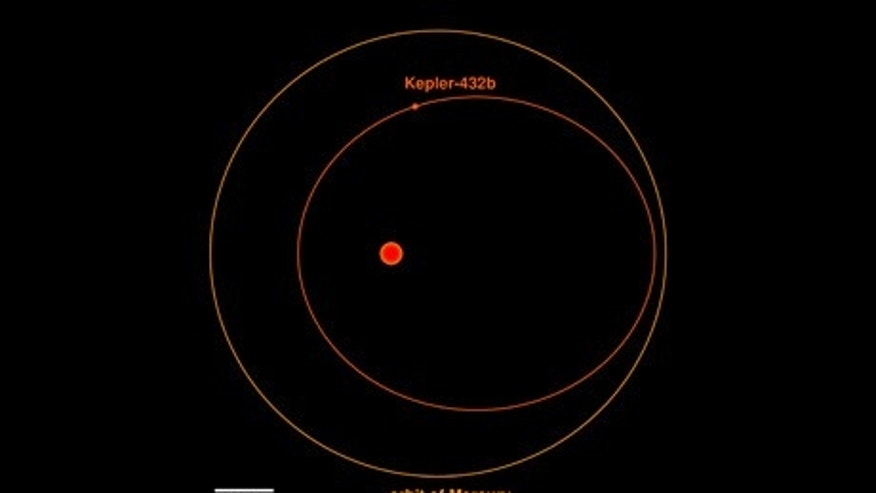 Illustration provided by the University of Heidelberg of the orbit of Kepler-432b (inner, red) in comparison to the orbit of Mercury around the Sun (outer, orange). The red dot in the middle indicates the position of the star around which the planet is orbiting. The size of the star is shown to scale, while the size of the planet has been magnified ten times for illustration purposes.