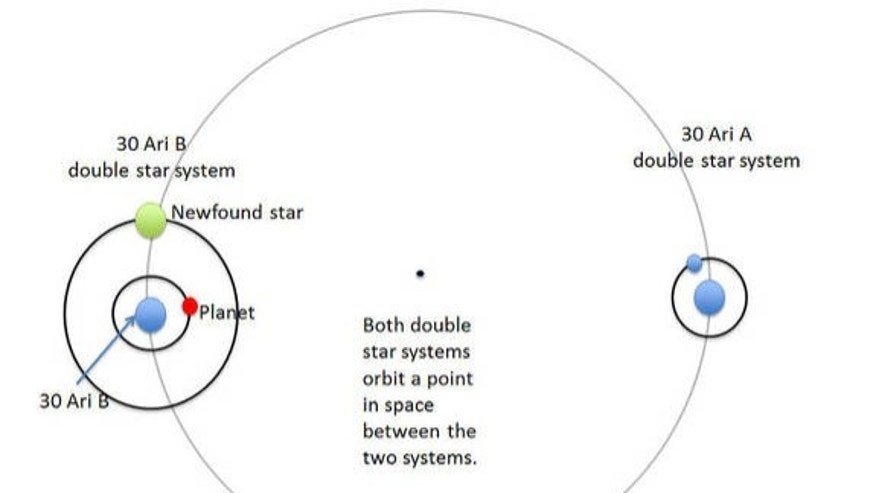 A diagram of the newfound system show the two pairs of stars in orbit together, while a planet circles one of them.
