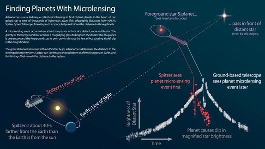 An infographic showing how NASA's Spitzer Space Telescope works with ground-based telescopes to find distant exoplanets, using a technique called microlensing.