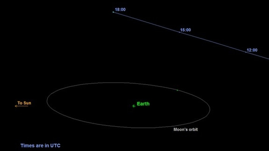 This graphic depicts the orbit of asteroid 2015 TB145 as it flies past Earth on Oct. 31, 2015.